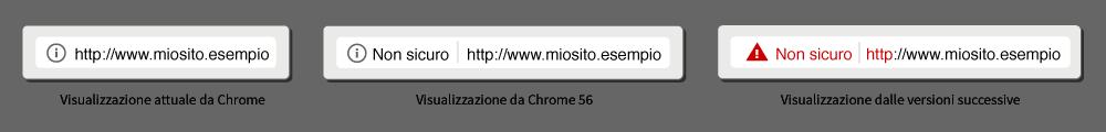 Hosting SSL Non Sicuro