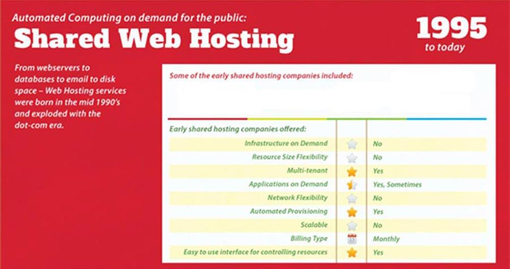 Shared Web Hosting dal 1995