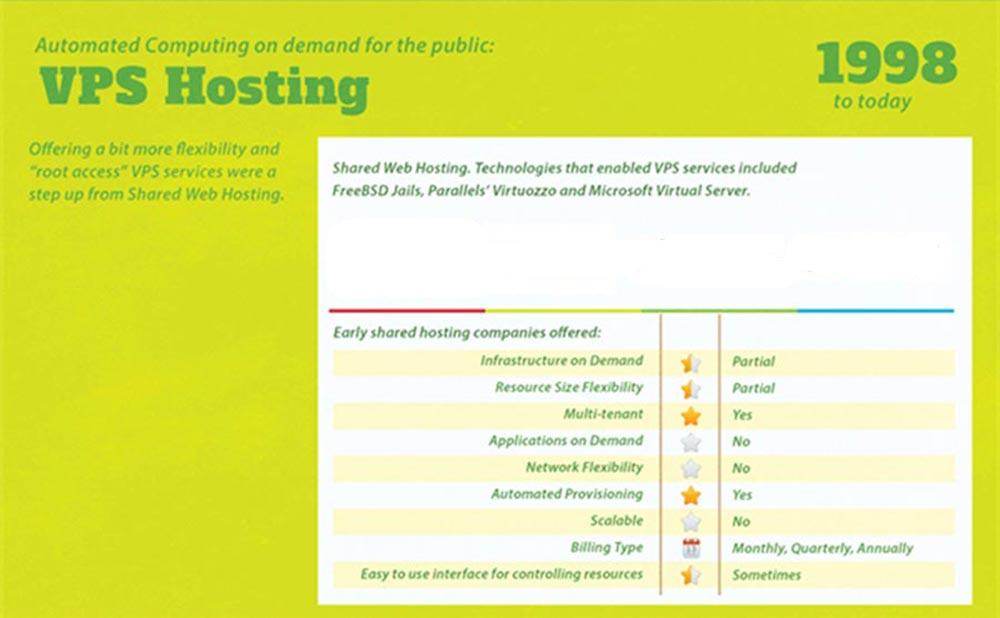 VPS Hosting dal 1998