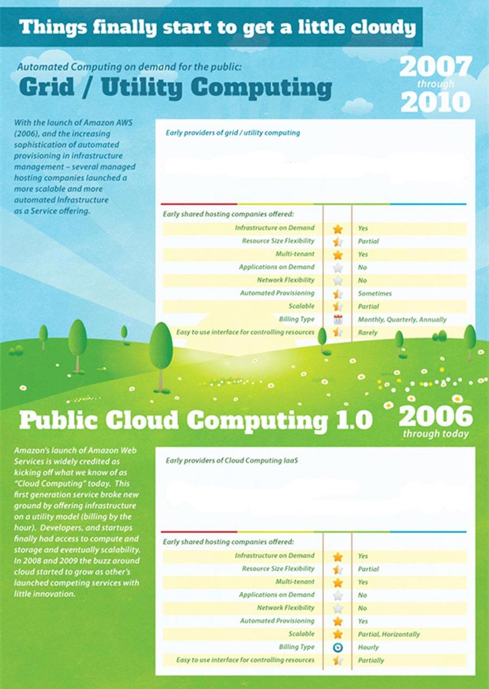 Grid/Utility Computing dal 2006