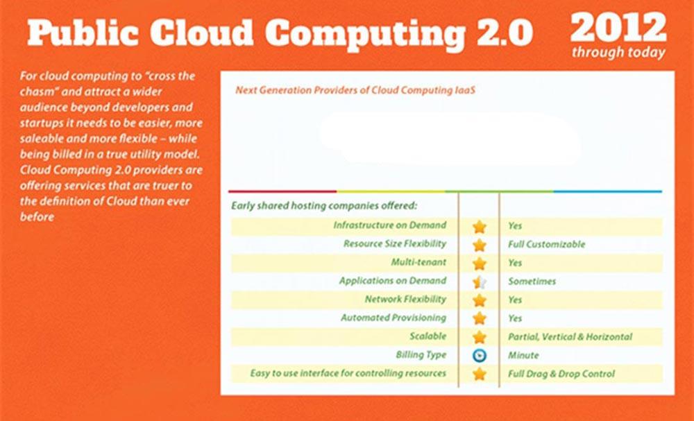 Public Cloud Computing dal 2012