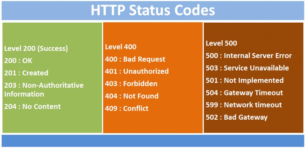 Scopriamo i principali HTTP Status Code